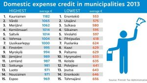Domestic expense credit 2013