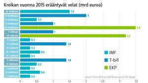 Kreikan velat grafiikkana.