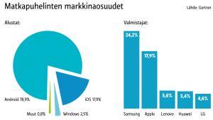 Grafiikka matkapuhelinten markkinaosuuksista.