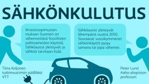 Sähkönkulutus -infografiikka