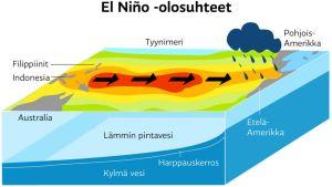 El Niño -olosuhteet