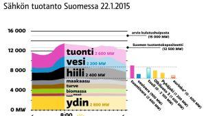 Sähkön tuotanto Suomessa 22.1.2015 tuotantolähteittäin