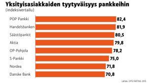 Grafiikka pankkien asiakkaiden tyytyväisyysvertailusta.