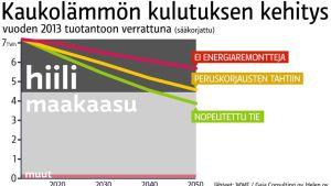 Kaukolämmön kulutuksen kehitys WWF:n eri vaihtoehdoissa ja Helsingin energiantuotanto vuonna 2013