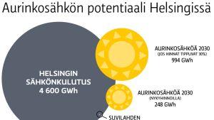 Aurinkosähkön potentiaali Helsingissä.