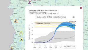 Ounasjoki Kittilä vedenkorkeus toukokuu 2016