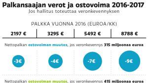 Palkansaajan verot ja ostovoima 2016-2017 -grafiikka.