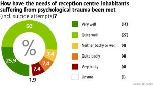 How have the needs reception centre inhabitants suffering from psychological trauma been met