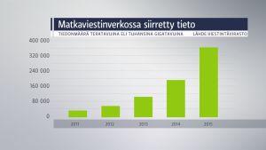Tietomäärä on jatkanut kasvuaan vuonna 2016.