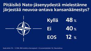 Nato-kyselyn tulos.