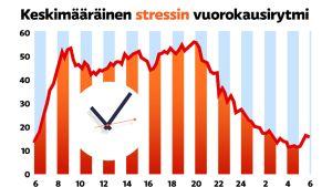Graafi stressin määrästä eri vuorokaudenaikoina