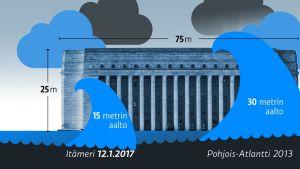 Havainnekuvitus Itämeren ennätysaallon sekä Pohjois-Atlannin jättiaallon (2013) koosta verrattuna eduskuntataloon.