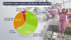 Grafiikka, jossa kerrotaan, miten enemmistö vaalikoneeseen vastanneista kannattaa ilmaista päivähoitoa.