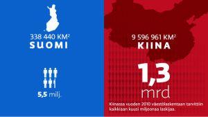 Infograafi Suomi-Kiina