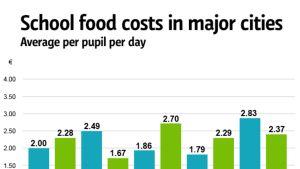 Sschool food costs in major cities.