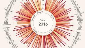 Grafiikka ilmaston lämpenemisestä vuonna 2016.