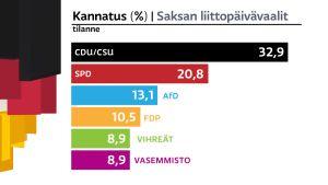 Saksan liittopäivävaalien tilanne -grafiikka.