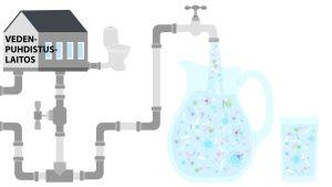 Kuvituskuva, jossa vedenpuhdistamo, putkistoa ja vesikannu, jonne virtaa saastunutta vettä.