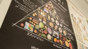 Ruokakolmio-juliste seinällä.