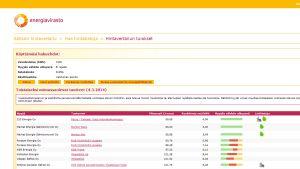 sahkonhinta.fi -palvelu järjestää syöttämiesi tietojen perusteella sähköyhtiöt hinnan mukaan