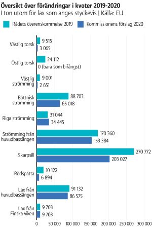 Graf över förändringarna i kvoter 2019-2020
