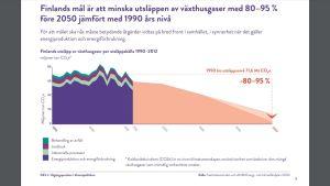 Statistik över Finland koldioxidutsläpp.