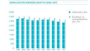 Henkilöstön määrän kehitys 2008-2017, graafi