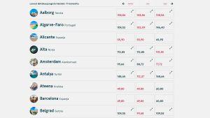 Norwegians biljettförsäljning