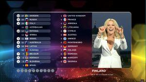 Finlands poäng i Eurovisionen 2015.