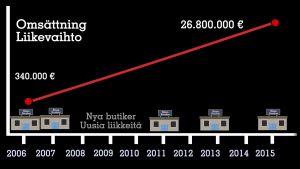 Snusbutikernas omsättning har vuxit med 7800% på nio år