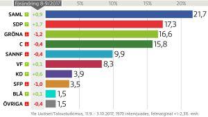 grafik över de senaste resultaten