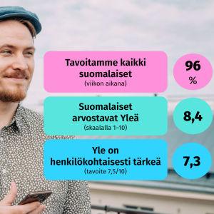 Mies kuuntelee kuulokkeilla ja katsoo ulos kuvasta. Kuvassa Ylen arvo suomalaisille- ja Kanavamielikuvatutkimus-tutkimuksten tuloksia suomeksi.