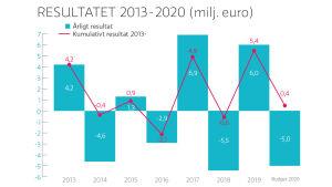 Yles ekonomin hölls i balans 2013-2019.