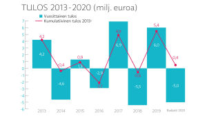 Ylen talous vuosina 2013-2020 pysyi tasapainossa.