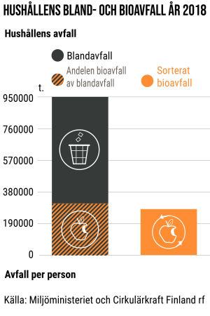 Bilden beskriver hushållens bland- och bioavfall 2018.