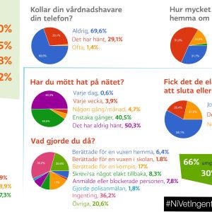 Infografik över enkätsvar