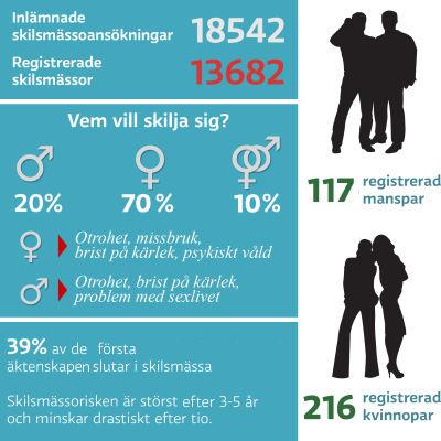Infografik om skilsmässor 2014