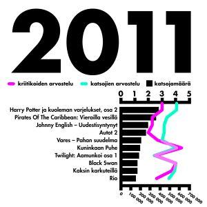 tilasto katsotuimmat elokuvat vuonna 2011