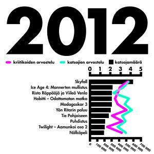 tilasto katsotuimmat elokuvat vuonna 2012