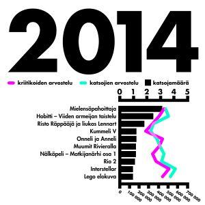 tilasto katsotuimmat elokuvat vuonna 2014