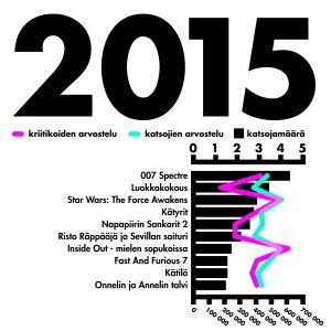 tilasto katsotuimmat elokuvat vuonna 2015