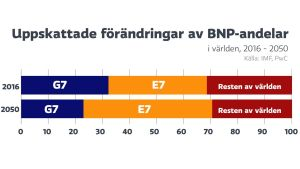 Förändringar i BNP-andelar bland G7 och E7-länder