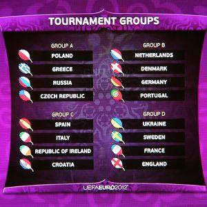 Grupperna vid EM i fotboll 2012