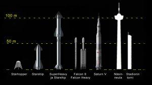Starship ja Super Heavy korkeusvertailussa. Se tulee toisena Näsinneulan jälkeen.