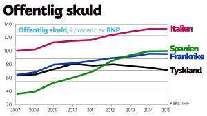 Offentlig skuld i Italien, Spanien, Frankrike och Tyskland