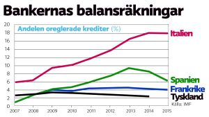 Oreglerade krediter i Italien, Spanien, Frankrike och Tyskland