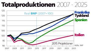 Totalproduktionen i fyra EU-länder 2007-2025