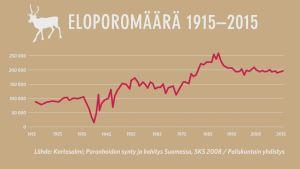 Porojen määrän muutosta kuvaava käyrä vuodesta 1914 vuoteen 2015