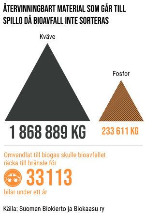 Bilden beskriver hur mycket återvinningsbart material som går till spillo då bioavfall inte sorteras. Omvandlat till biogas skulle bioavfallet räcka till bränsle för 33113 bilar under ett år.