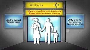 Migrationsverkets försörjningsgränser är höga